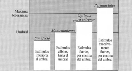 ley_umbral