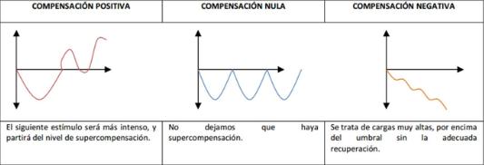 supercompensacion